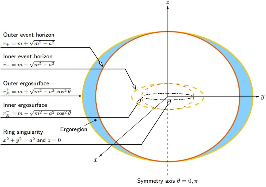 schema structure trou noir rotation
