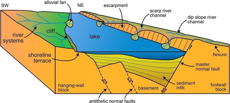 schéma topologie lac centaines milliers années groenland