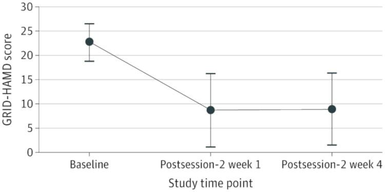 suivi score dépression psilocybine