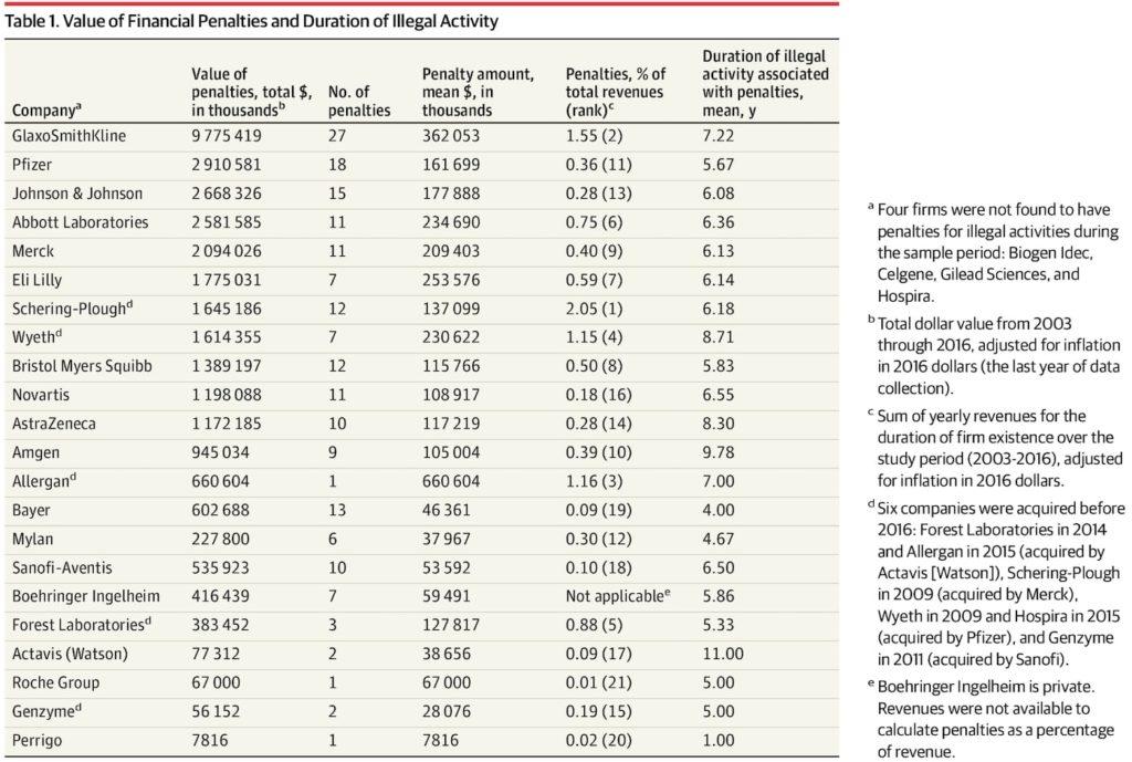 tableau penalites entreprises pharmaceutiques valeur