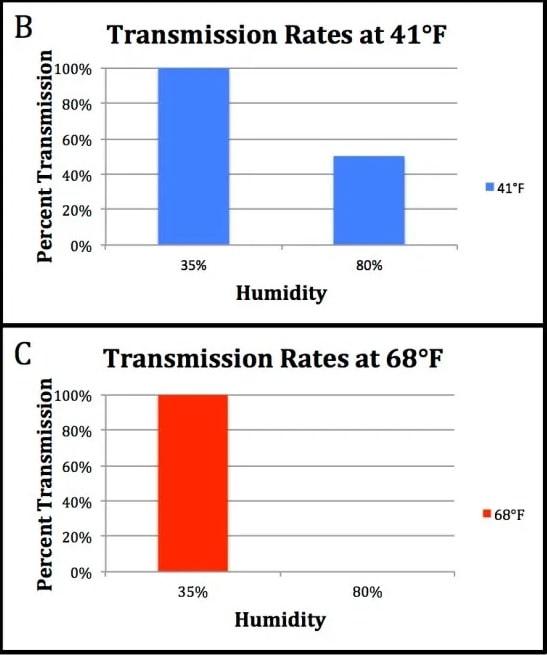 taux transmission humidite virus grippe