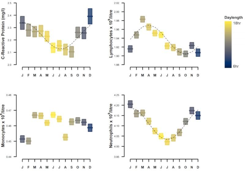 variation annuelle taux globules blancs