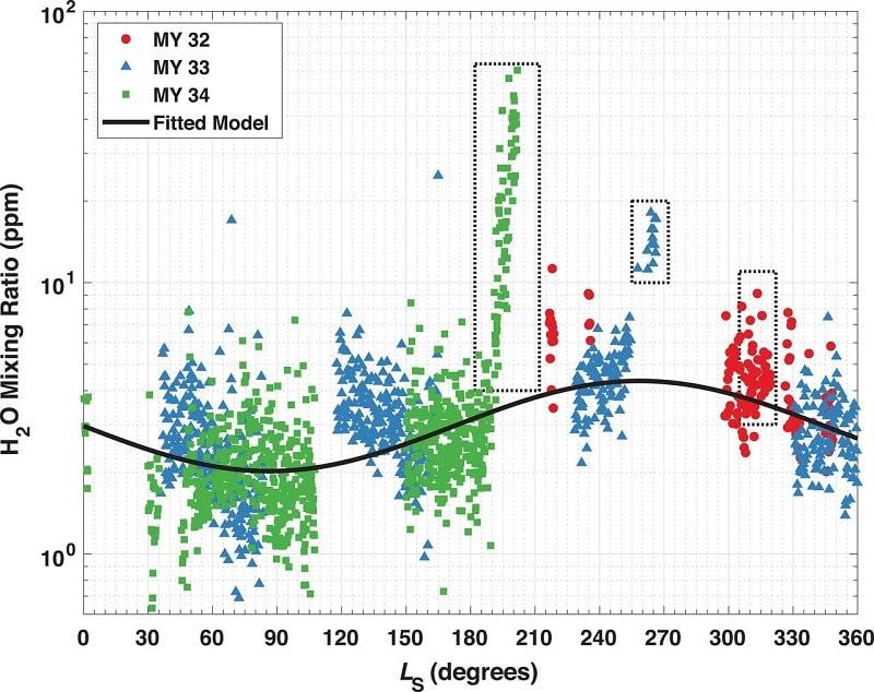 variation saisonniere molecules h2o haute atmosphere mars