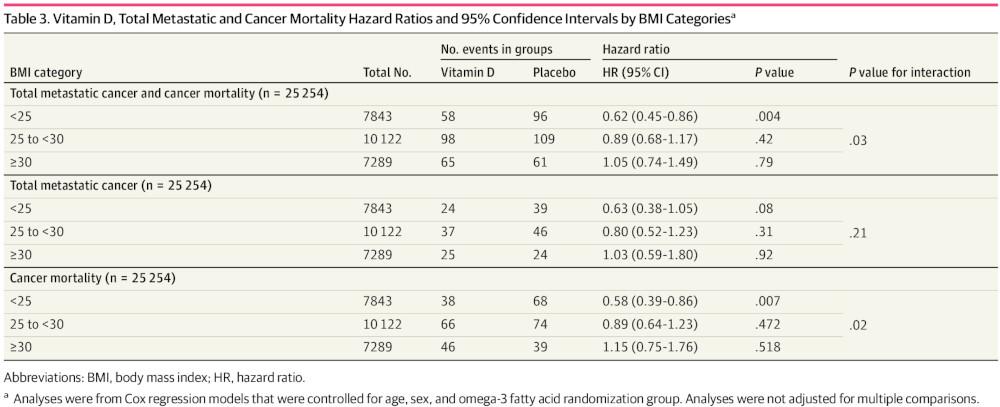 vitamine D cancers IMC