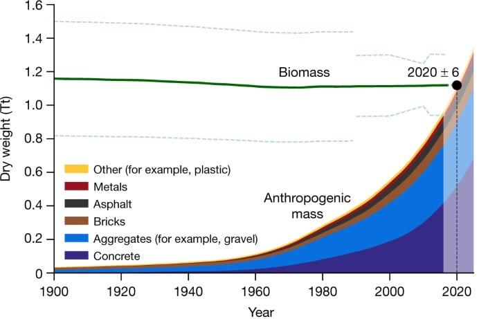 graphique evolution masse artificielle biomasse