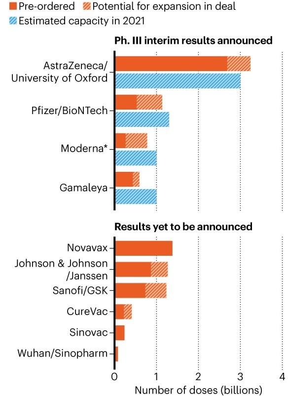 graphique nombre precommandes doses vaccins