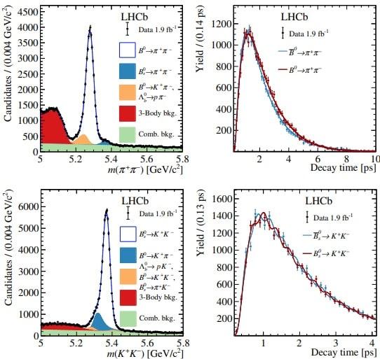 graphiques differences desintegrations mesons
