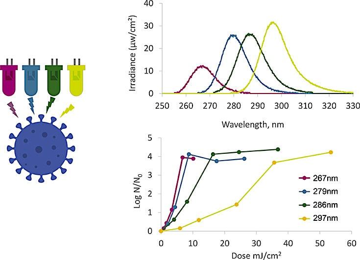 led elimination coronavirus longueurs onde