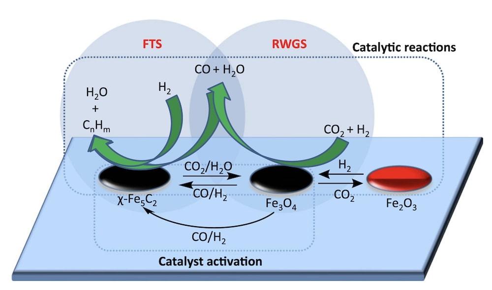 mecanisme conversion co2 hydrocarbures