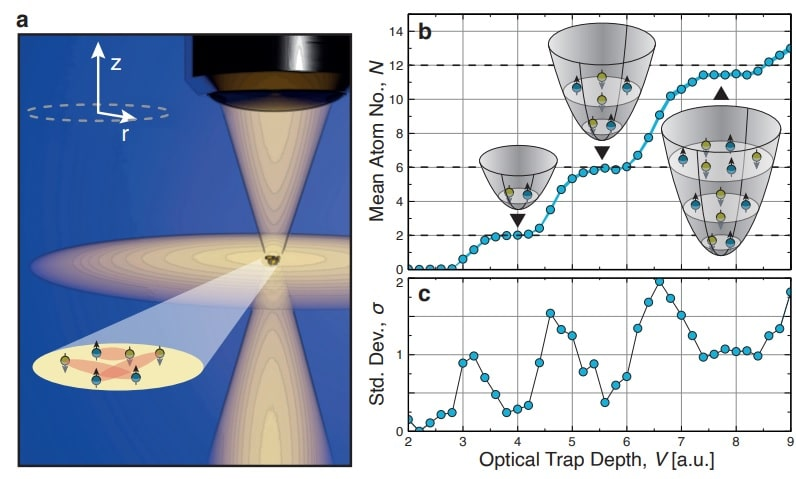 protocole experimental piege atomes