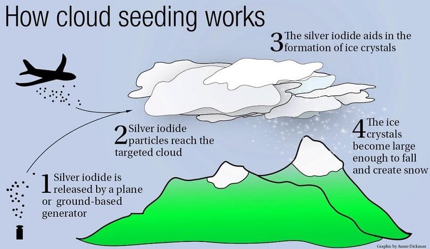 schema explication ensemencement nuages
