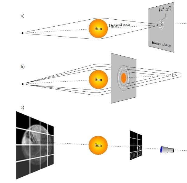 schema fonctionnement optique sgl