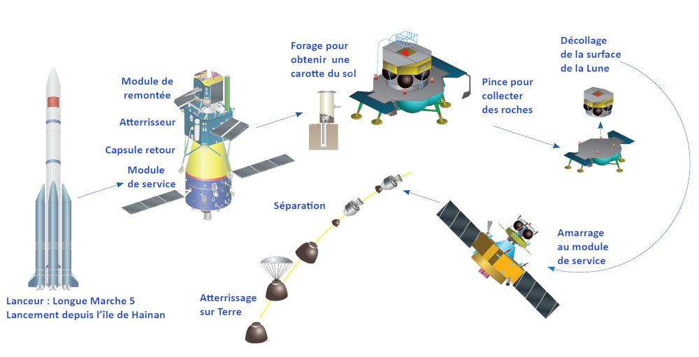 chinese moon change mission 5