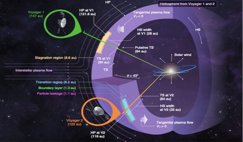 schema positions sondes voyager electrons vents solaires milieu interstellaire