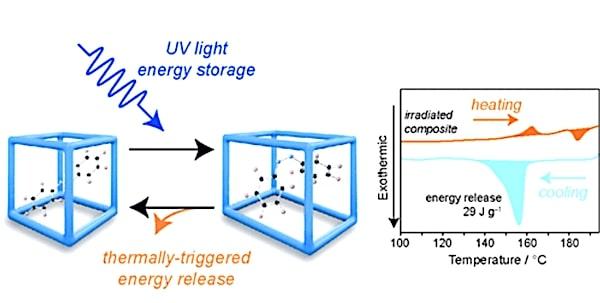 principe stockage energie mof photointerrupteur