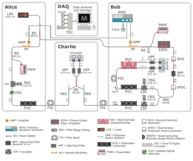 esquema experimental de protocolo de teletransporte quântico