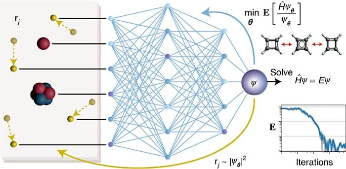 schema resolution equation schrodinger par reseau neuronal