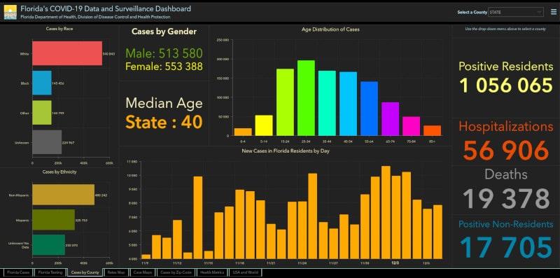 statistiques covid-19 floride