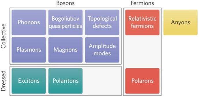tableau types quasiparticules