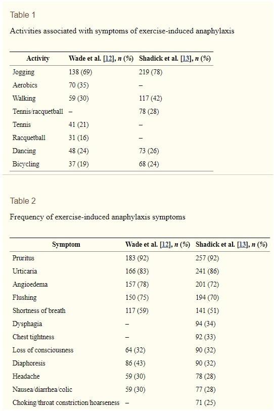acitivites symptomes exercice anaphylaxie