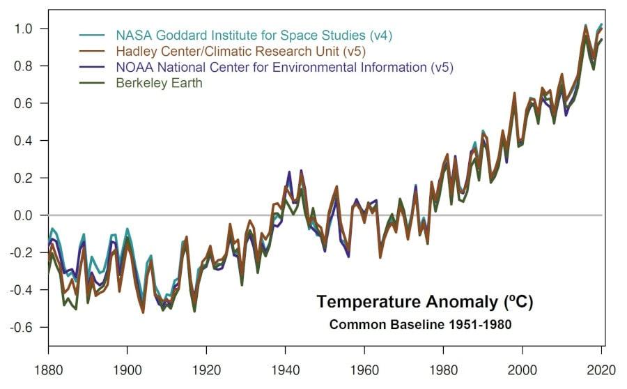 comparaison températures moyennes mondiales