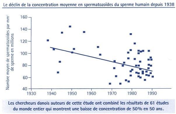 declin concentration moyenne spermatozoides