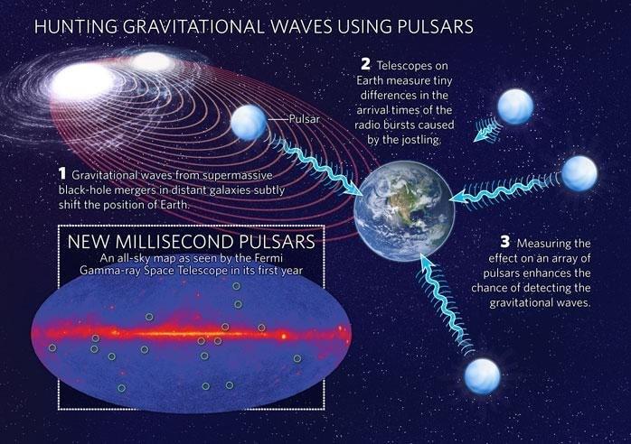 detection ondes gravitationnelles pulsars