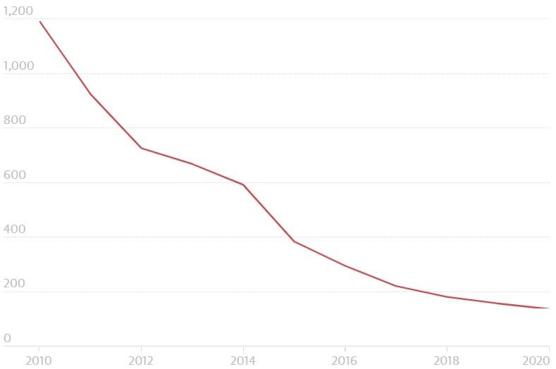 evolution prix batteries lithium-ion