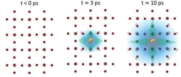 formation evolution polaron electrons perovskite