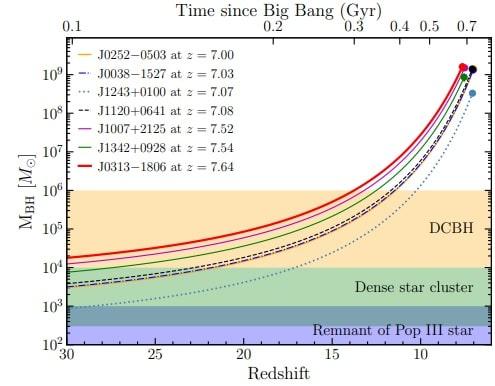 graphique croissance trous noirs quasars