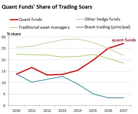 graphique evolution hedge fund quantitatif