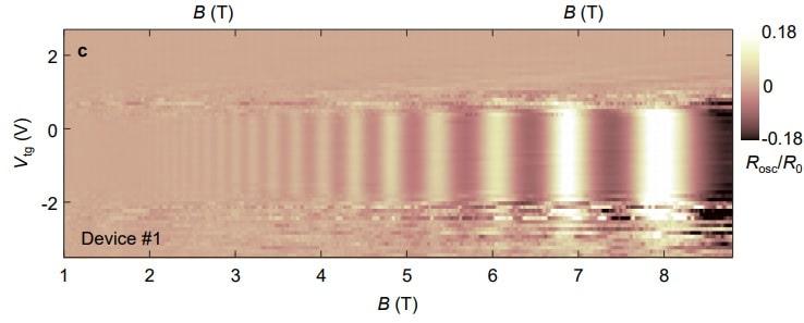 oscillations quantiques champ electromagnetique