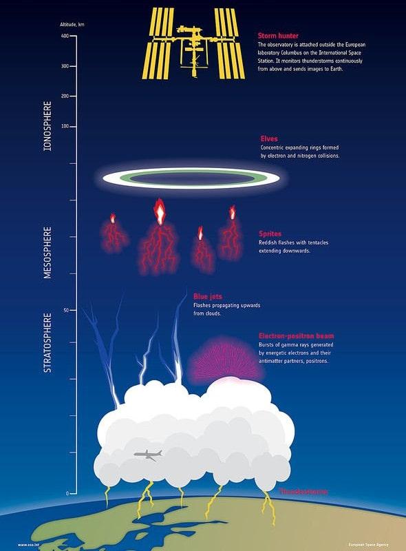 phénomènes lumineux orages
