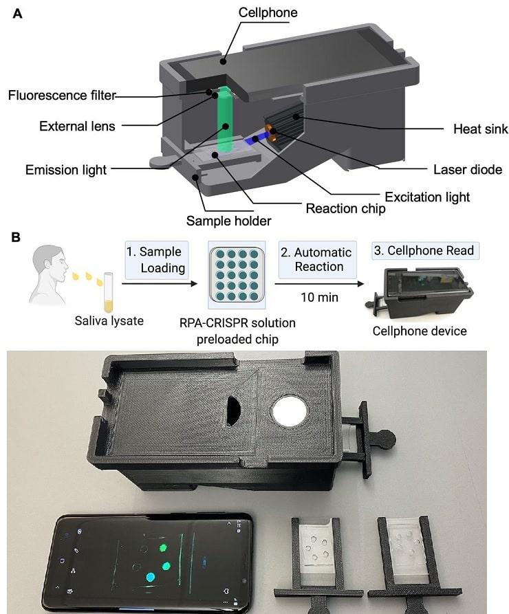 schema dispositif smartphone methode depistage