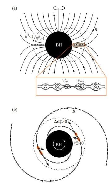 schema exploitation energie trou noir