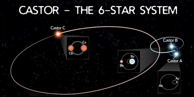 système six étoiles castor