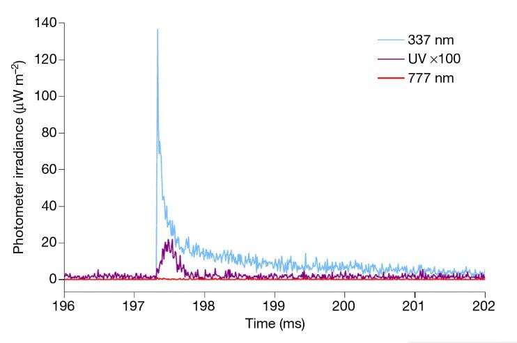 signal jet bleu photomètre