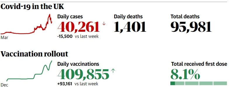statistiques covid-19 vaccination royaume-uni