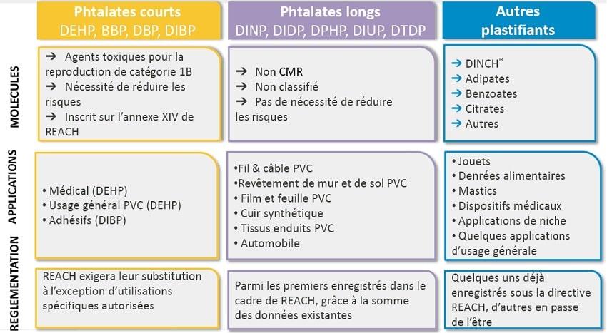 tableau types phtalates