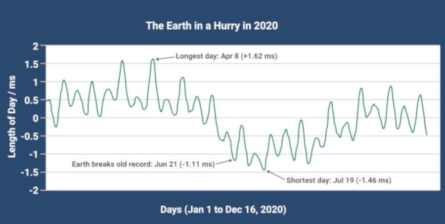 variation durée jours 2020