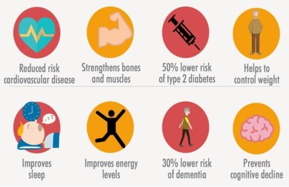 benefices sante activite physique