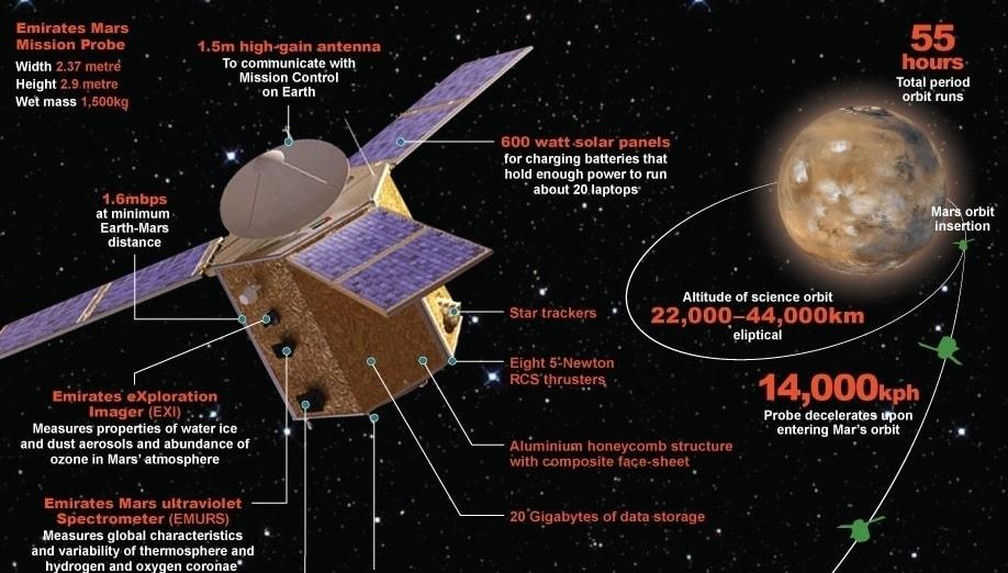 caracteristiques intruments sonde spatiale hope