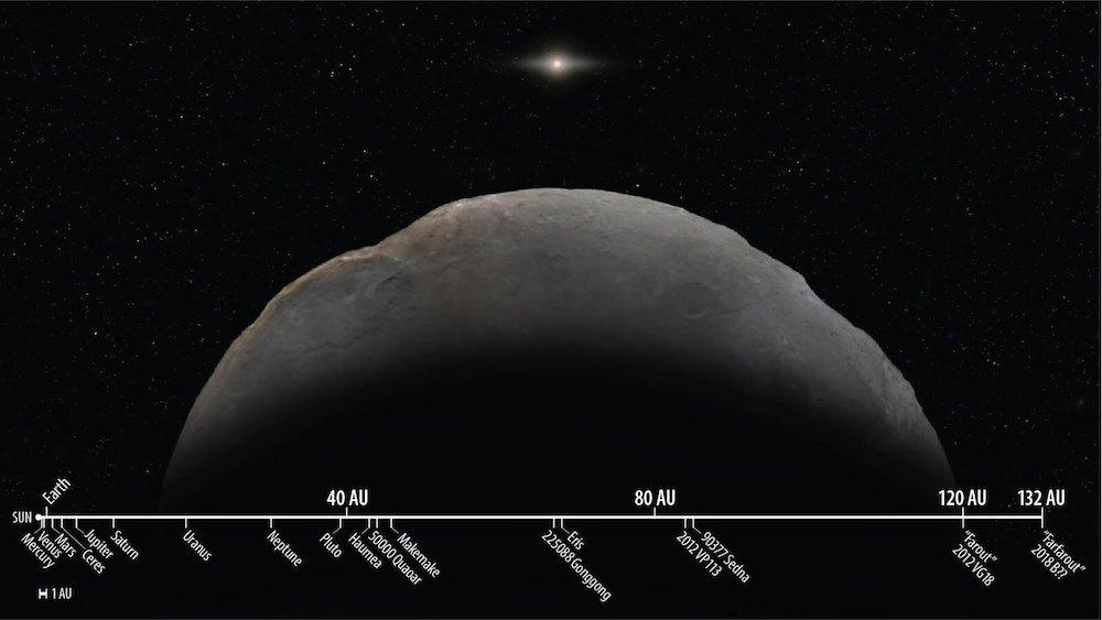 distances objets systeme solaire farfarout