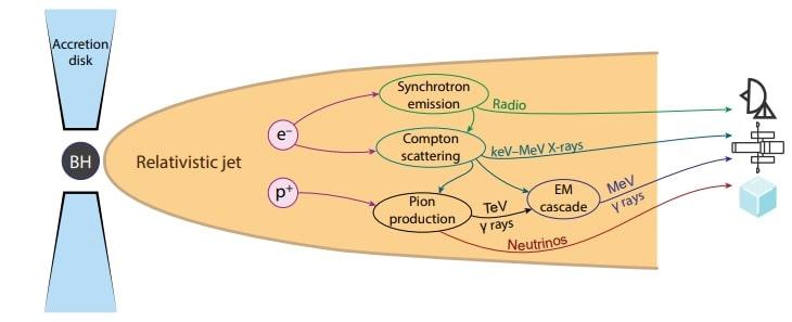 emission neutrinos detection icecube