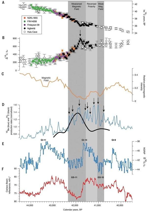 evolution champ magnetique inversion poles
