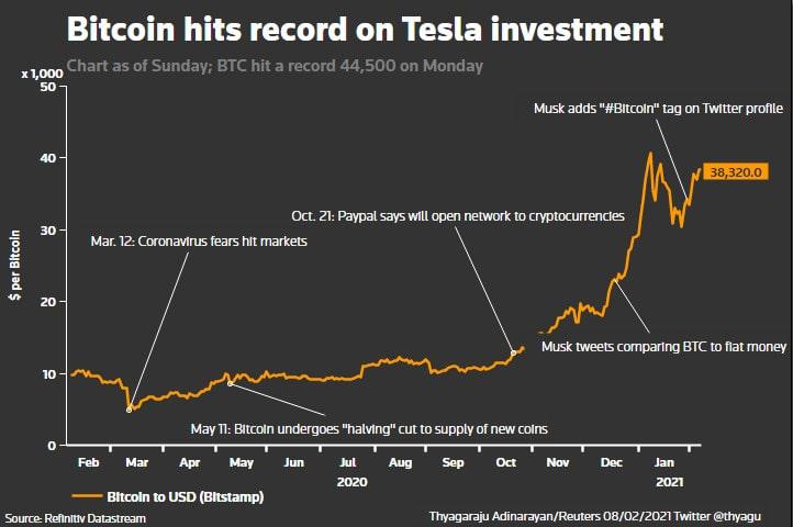 évolution cours bitcoin
