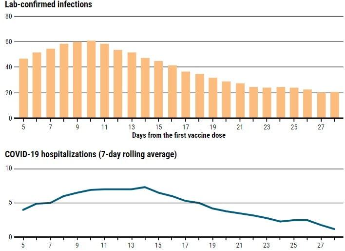evolution nombre cas vaccination israel