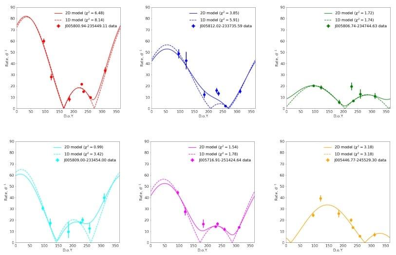 graphiques variations scintillation sources galactiques