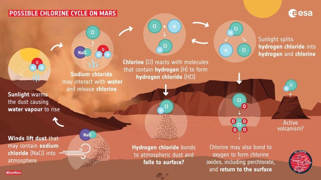 illustration nouveau cycle chimique chlorure mars
