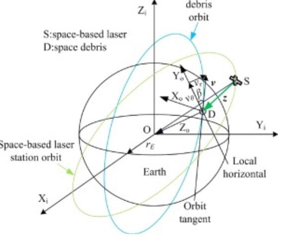 position lasers spatiaux debris